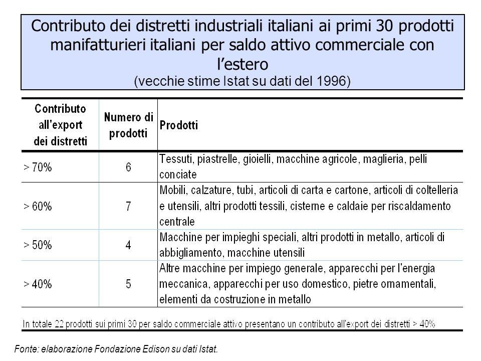 Contributo dei distretti industriali italiani ai primi 30 prodotti manifatturieri italiani per saldo attivo commerciale con l'estero (vecchie stime Is