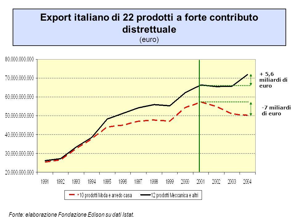 Export italiano di 22 prodotti a forte contributo distrettuale (euro) Fonte: elaborazione Fondazione Edison su dati Istat. + 5,6 miliardi di euro -7 m