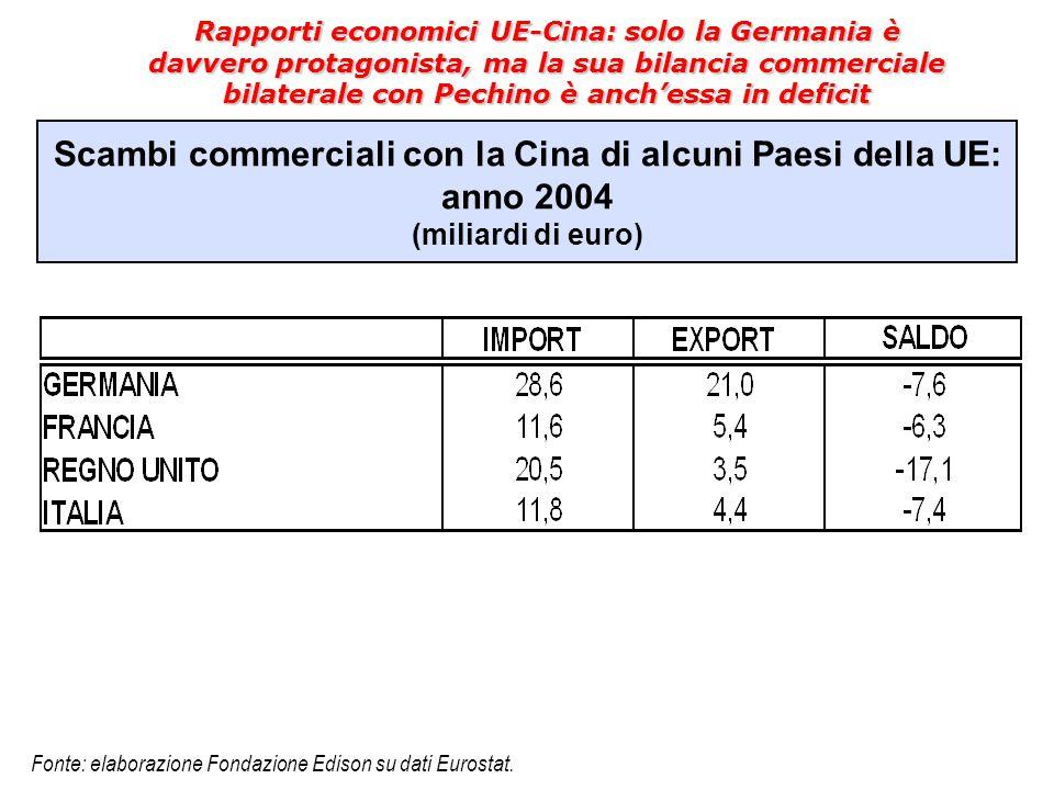 Scambi commerciali con la Cina di alcuni Paesi della UE: anno 2004 (miliardi di euro) Rapporti economici UE-Cina: solo la Germania è davvero protagoni