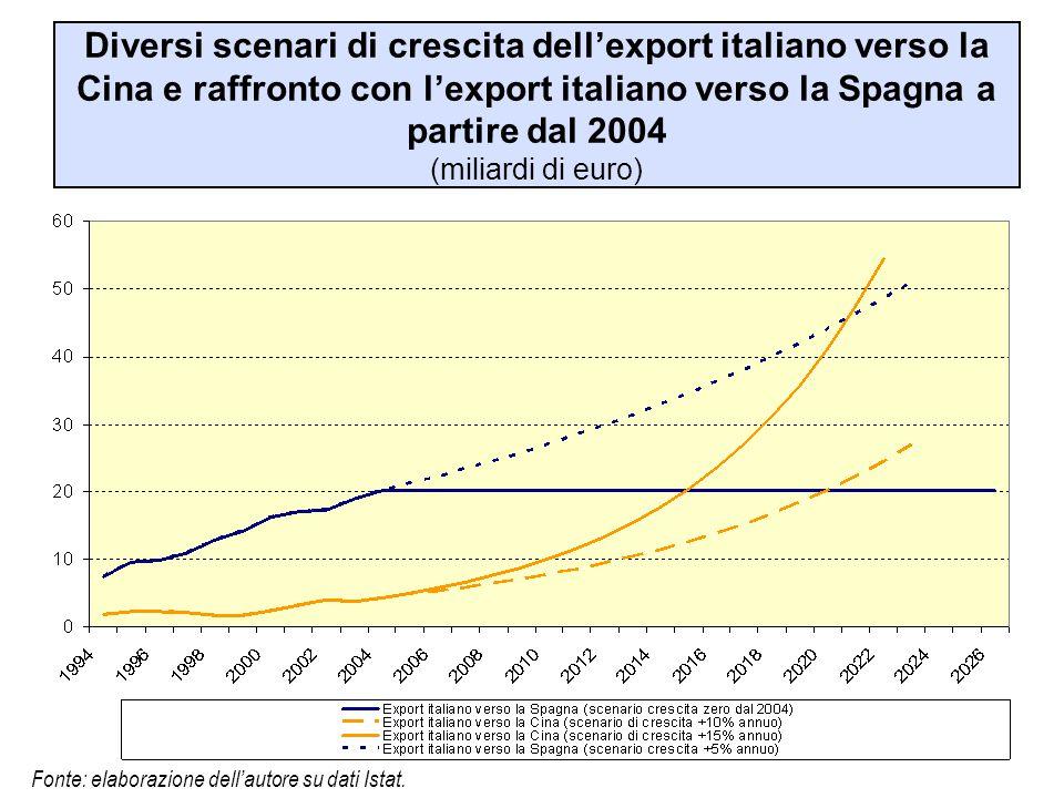 Diversi scenari di crescita dell'export italiano verso la Cina e raffronto con l'export italiano verso la Spagna a partire dal 2004 (miliardi di euro)