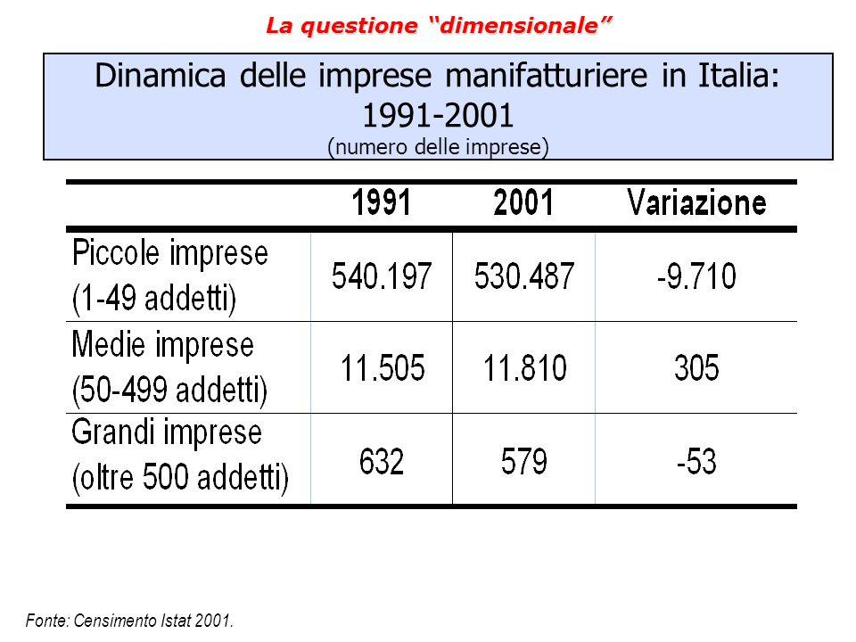 """La questione """"dimensionale"""" Dinamica delle imprese manifatturiere in Italia: 1991-2001 (numero delle imprese) Fonte: Censimento Istat 2001."""