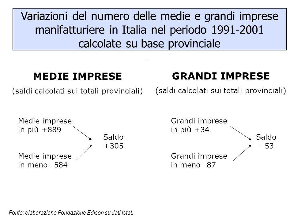Variazioni del numero delle medie e grandi imprese manifatturiere in Italia nel periodo 1991-2001 calcolate su base provinciale MEDIE IMPRESE (saldi c