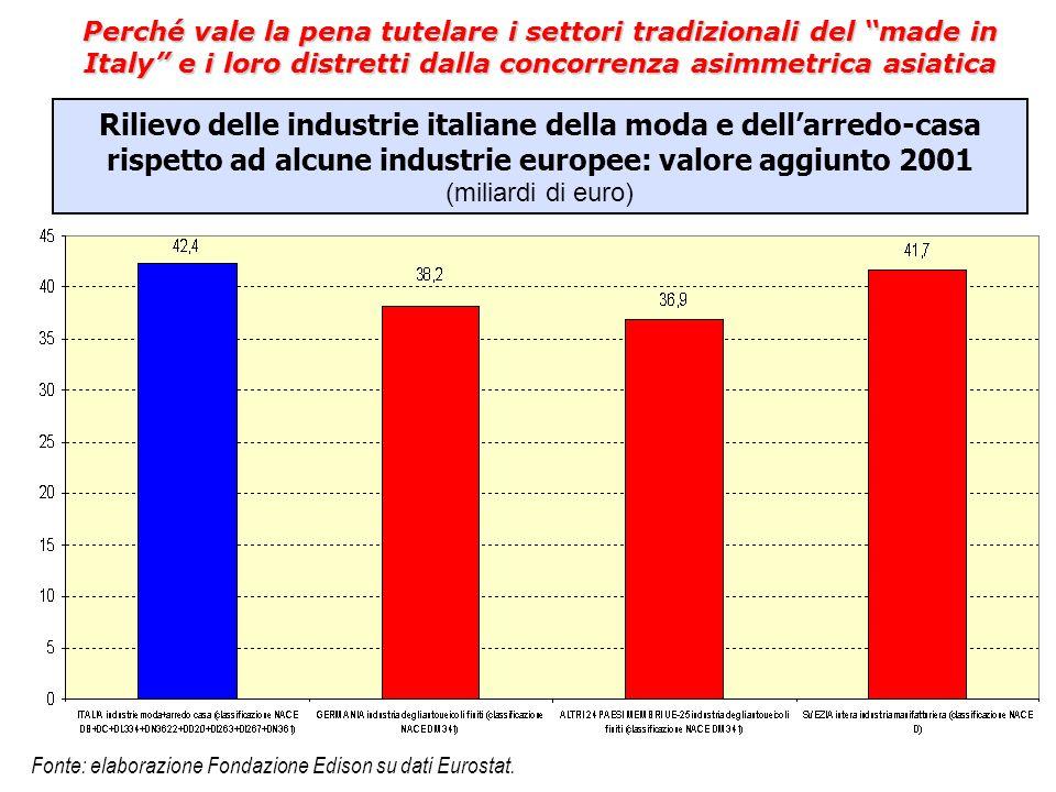 Rilievo delle industrie italiane della moda e dell'arredo-casa rispetto ad alcune industrie europee: valore aggiunto 2001 (miliardi di euro) Fonte: el