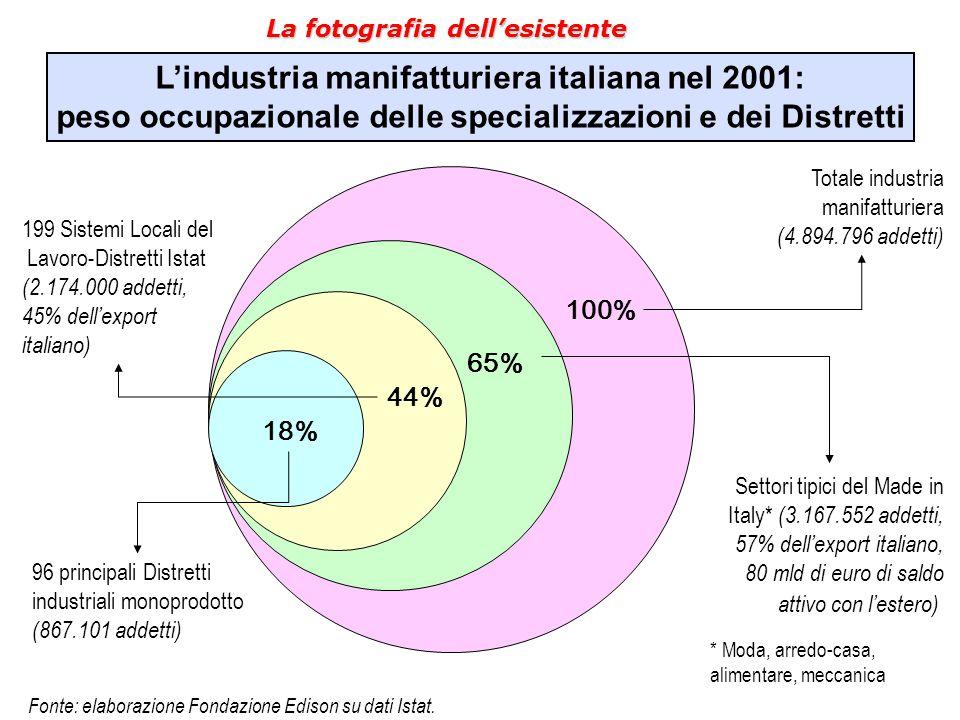 L'industria manifatturiera italiana nel 2001: peso occupazionale delle specializzazioni e dei Distretti 100% 65% 44% 18% Totale industria manifatturie