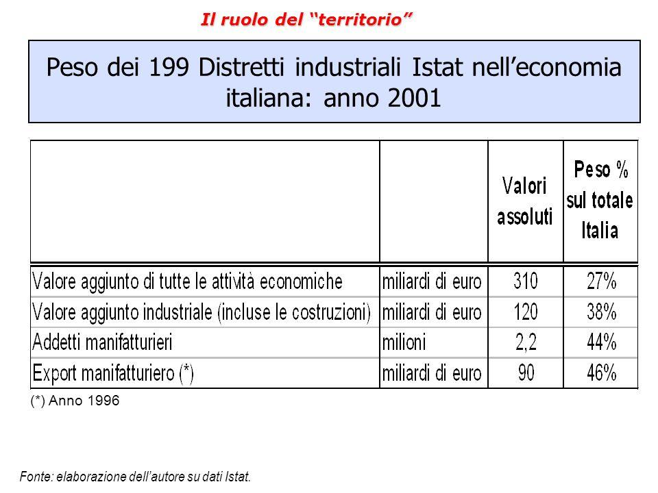 """Peso dei 199 Distretti industriali Istat nell'economia italiana: anno 2001 (*) Anno 1996 Fonte: elaborazione dell'autore su dati Istat. Il ruolo del """""""