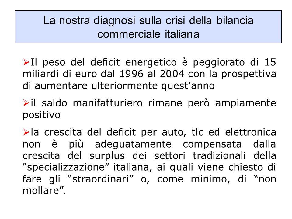 La nostra diagnosi sulla crisi della bilancia commerciale italiana  Il peso del deficit energetico è peggiorato di 15 miliardi di euro dal 1996 al 20