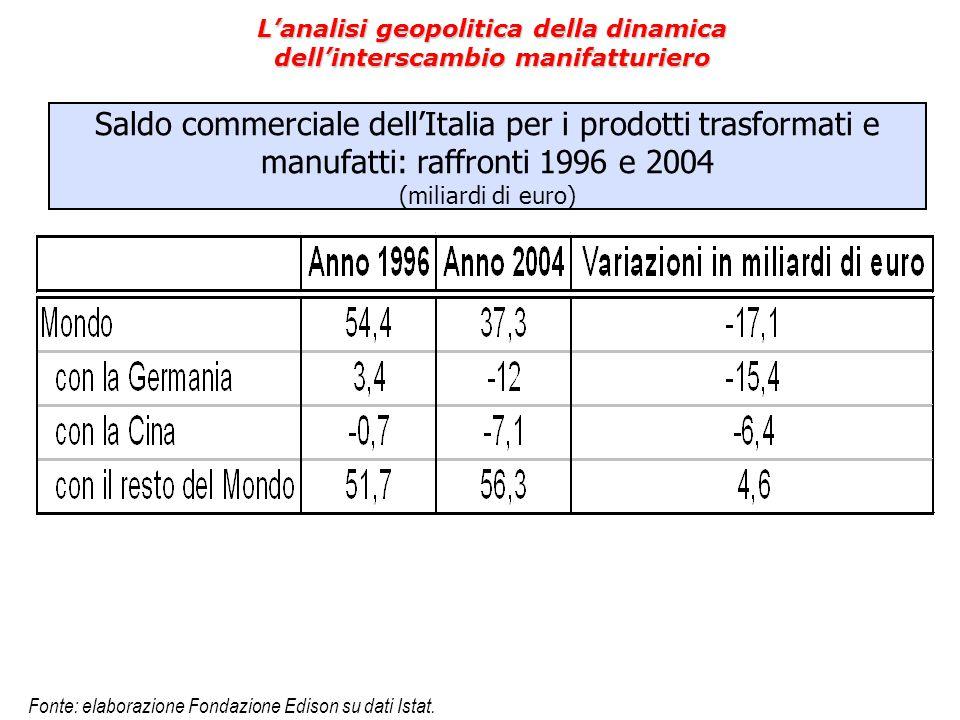 Saldo commerciale dell'Italia per i prodotti trasformati e manufatti: raffronti 1996 e 2004 (miliardi di euro) L'analisi geopolitica della dinamica de
