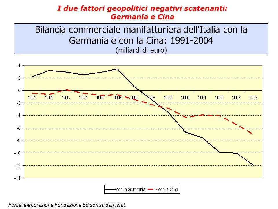 Bilancia commerciale manifatturiera dell'Italia con la Germania e con la Cina: 1991-2004 (miliardi di euro) I due fattori geopolitici negativi scatena