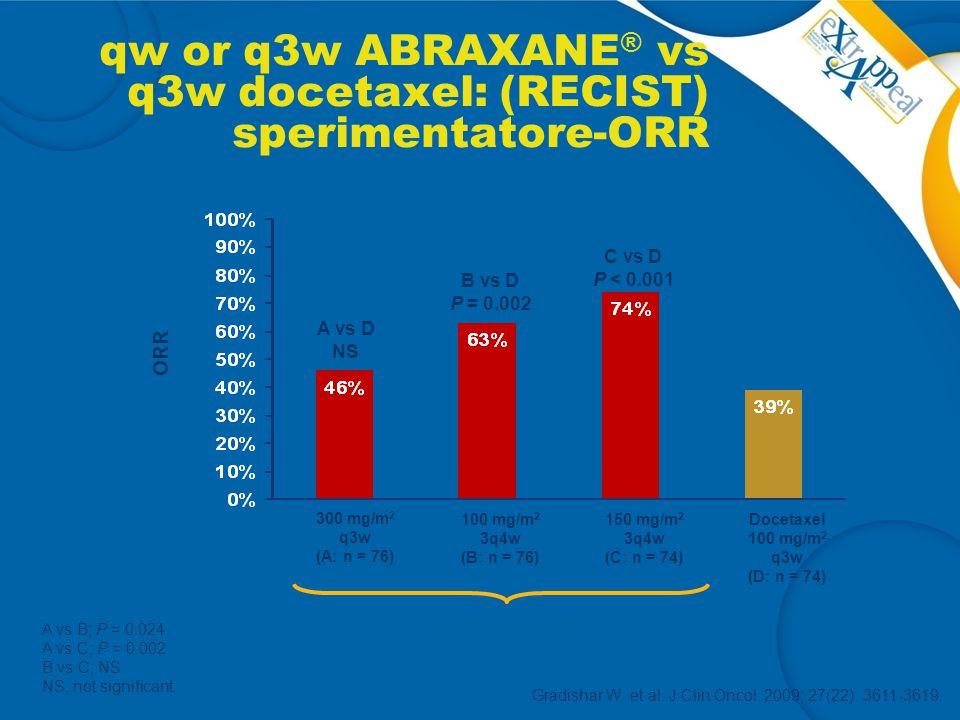 qw or q3w ABRAXANE ® vs q3w docetaxel: (RECIST) sperimentatore-ORR Gradishar W, et al. J Clin Oncol, 2009; 27(22): 3611-3619. A vs B; P = 0.024 A vs C