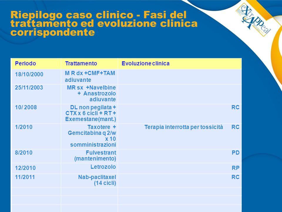 Riepilogo caso clinico - Fasi del trattamento ed evoluzione clinica corrispondente PeriodoTrattamentoEvoluzione clinica 18/10/2000 M R dx +CMF+TAM adi