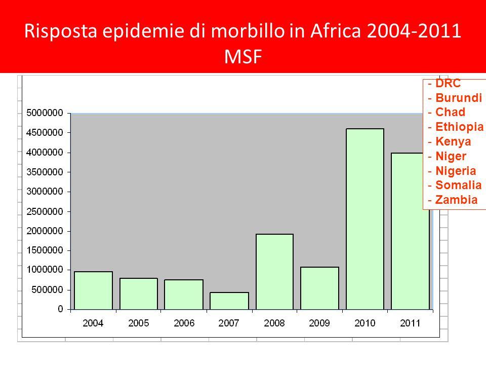 - DRC - Burundi - Chad - Ethiopia - Kenya - Niger - Nigeria - Somalia - Zambia Risposta epidemie di morbillo in Africa 2004-2011 MSF