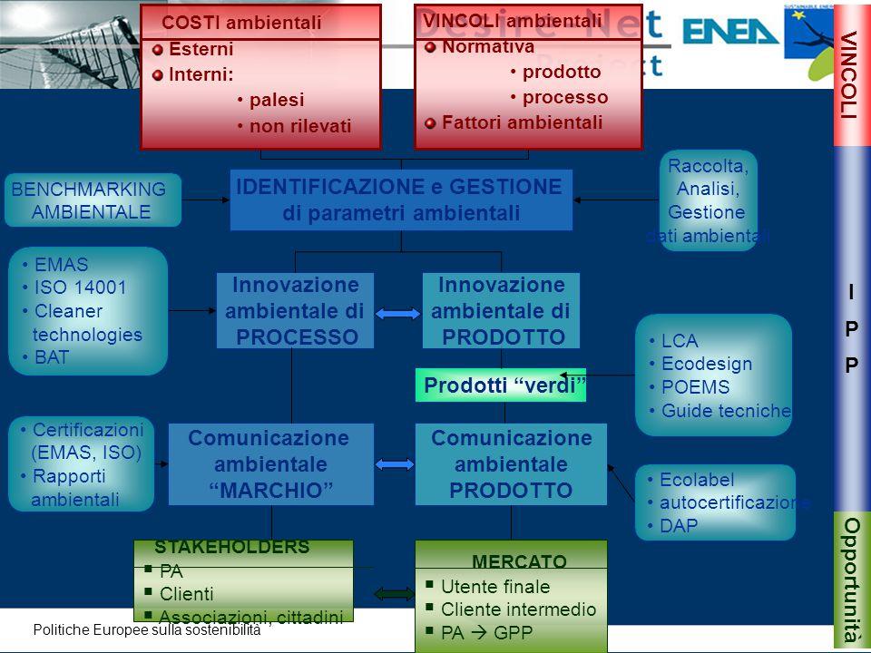 EMAS ISO 14001 Cleaner technologies BAT COSTI ambientali Esterni Interni: palesi non rilevati Certificazioni (EMAS, ISO) Rapporti ambientali BENCHMARK