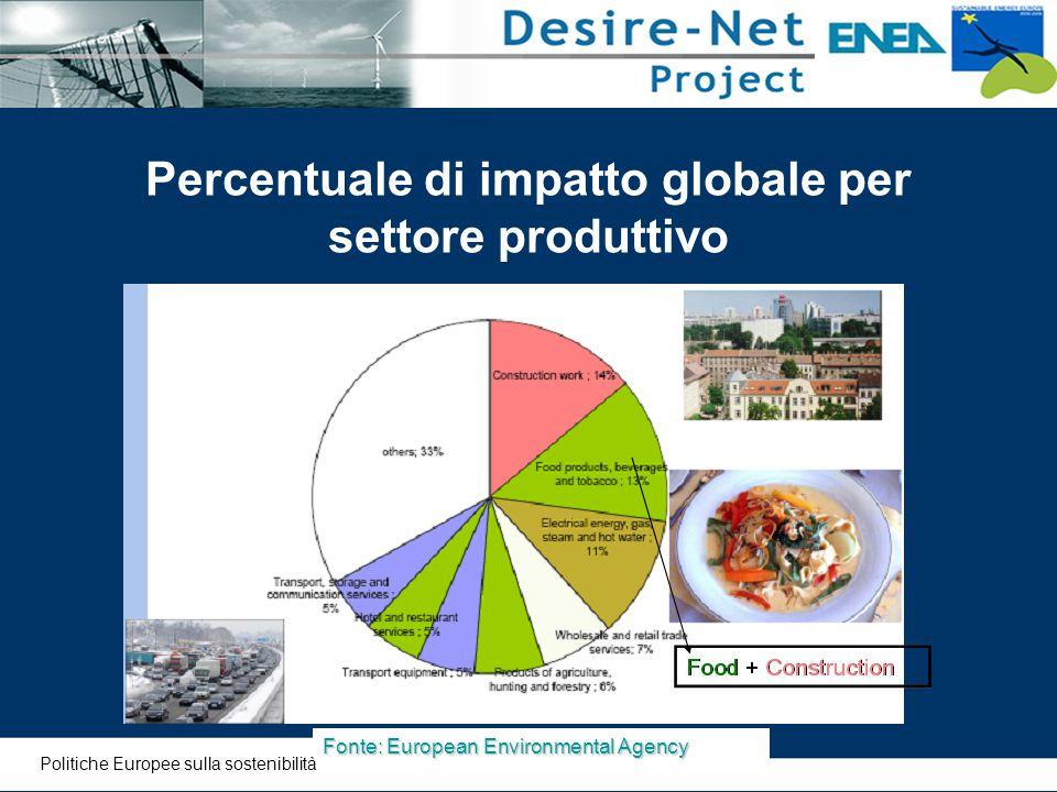Percentuale di impatto globale per settore produttivo Fonte: European Environmental Agency Politiche Europee sulla sostenibilità