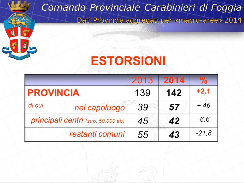 Dati Provincia aggregati per «macro-aree» 2014 Comando Provinciale Carabinieri di Foggia 20132014% PROVINCIA139142 +2,1 di cui nel capoluogo 3957 + 46