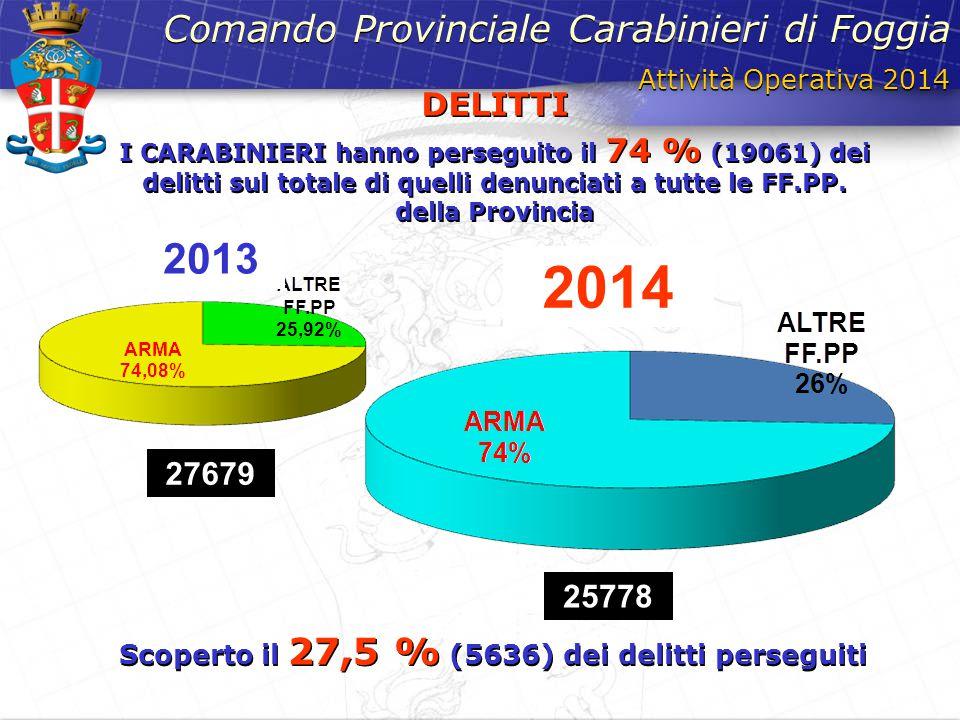 Attività Operativa 2014 Comando Provinciale Carabinieri di Foggia DELITTI I CARABINIERI hanno perseguito il 74 % (19061) dei delitti sul totale di que