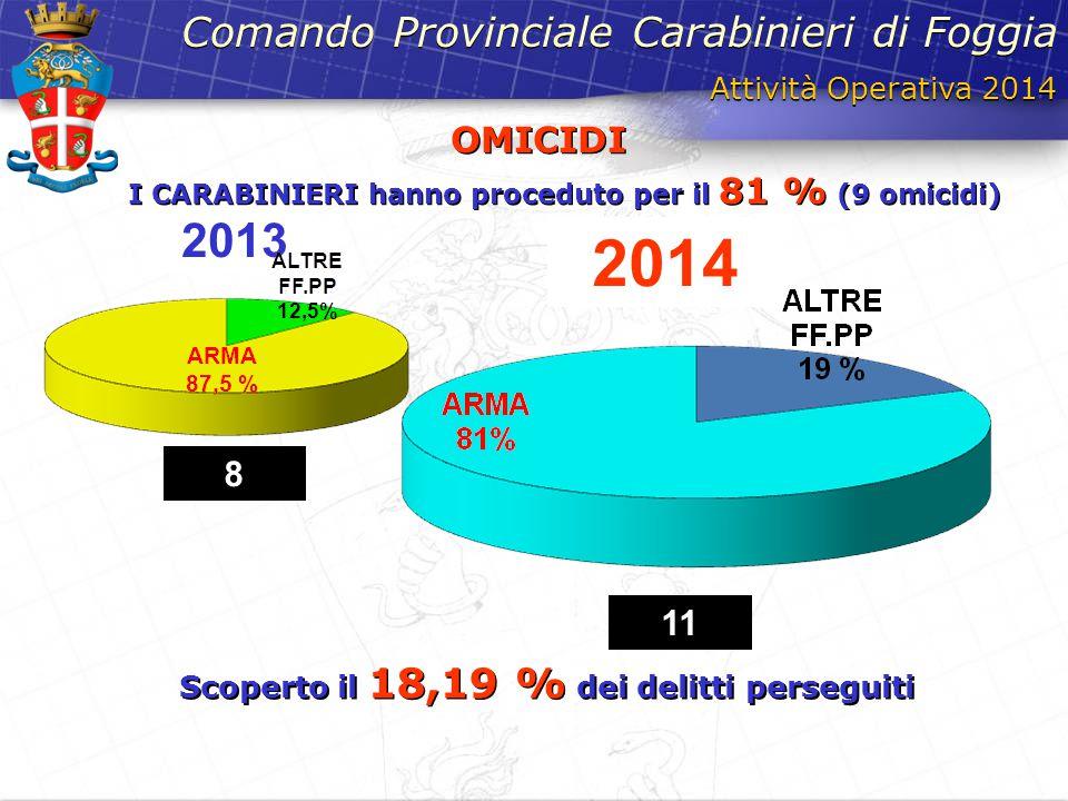 2013 2014 Attività Operativa 2014 Comando Provinciale Carabinieri di Foggia OMICIDI I CARABINIERI hanno proceduto per il 81 % (9 omicidi) OMICIDI I CA