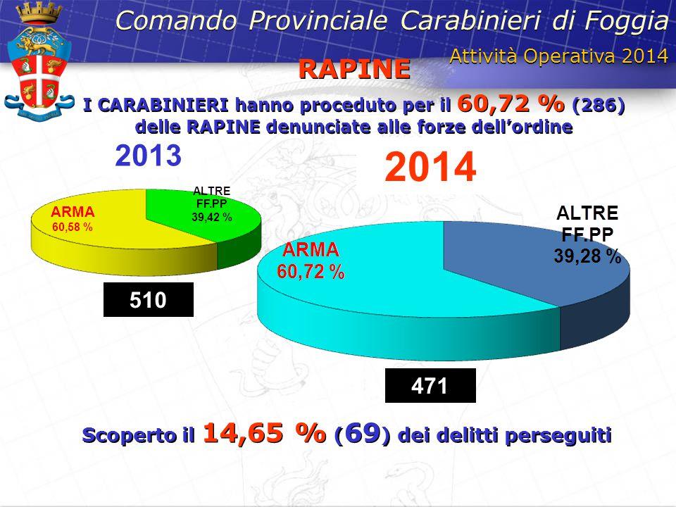 Attività Operativa 2014 Comando Provinciale Carabinieri di Foggia RAPINE I CARABINIERI hanno proceduto per il 60,72 % (286) delle RAPINE denunciate al