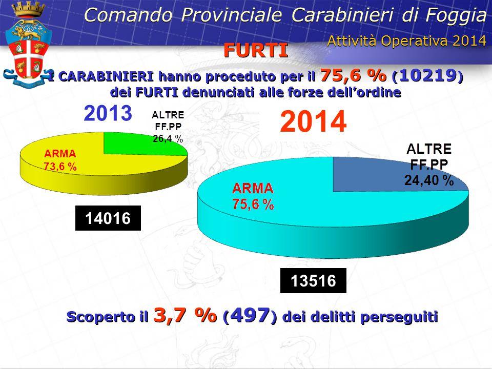 Attività Operativa 2014 Comando Provinciale Carabinieri di Foggia FURTI I CARABINIERI hanno proceduto per il 75,6 % ( 10219 ) dei FURTI denunciati all