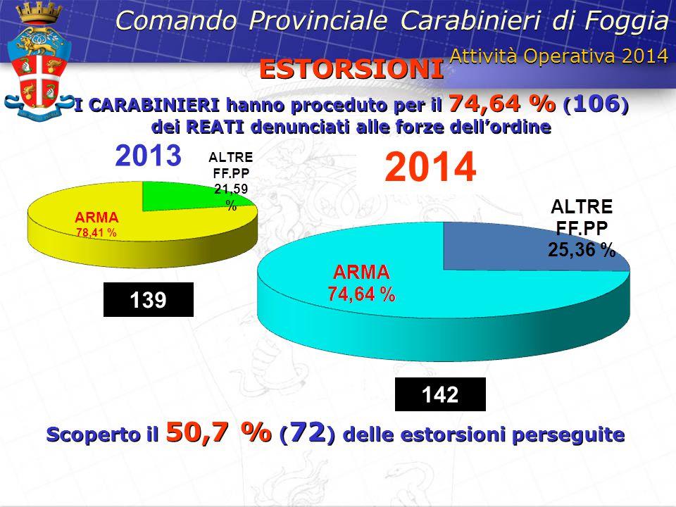 Attività Operativa 2014 Comando Provinciale Carabinieri di Foggia ESTORSIONI I CARABINIERI hanno proceduto per il 74,64 % ( 106 ) dei REATI denunciati