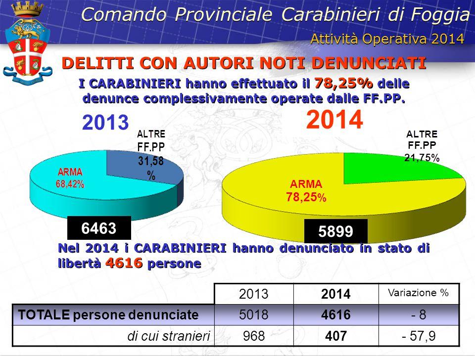 2013 2014 6463 Attività Operativa 2014 Comando Provinciale Carabinieri di Foggia DELITTI CON AUTORI NOTI DENUNCIATI I CARABINIERI hanno effettuato il