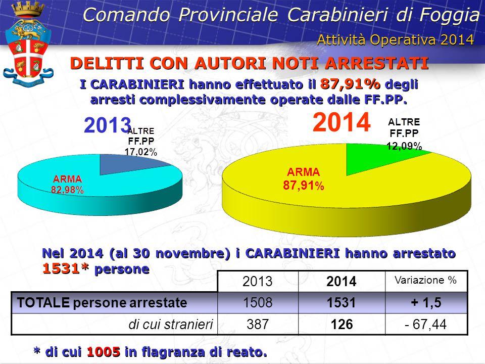 2013 2014 Attività Operativa 2014 Comando Provinciale Carabinieri di Foggia DELITTI CON AUTORI NOTI ARRESTATI I CARABINIERI hanno effettuato il 87,91%