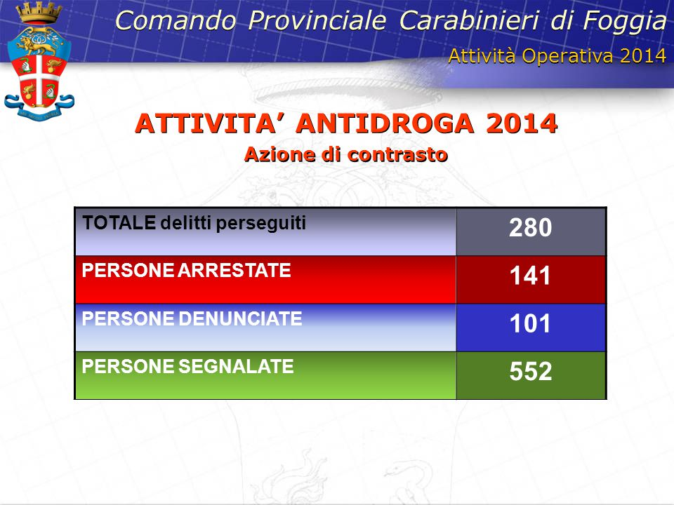 Attività Operativa 2014 Comando Provinciale Carabinieri di Foggia ATTIVITA' ANTIDROGA 2014 Azione di contrasto ATTIVITA' ANTIDROGA 2014 Azione di cont