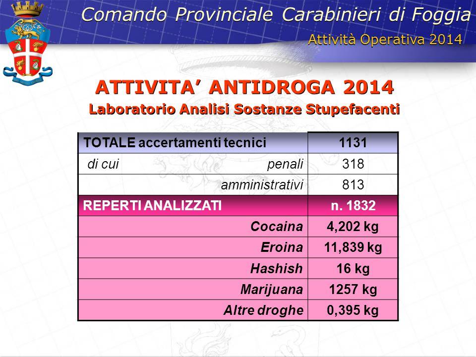 Attività Operativa 2014 Comando Provinciale Carabinieri di Foggia ATTIVITA' ANTIDROGA 2014 Laboratorio Analisi Sostanze Stupefacenti ATTIVITA' ANTIDRO