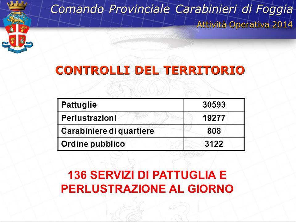 Attività Operativa 2014 Comando Provinciale Carabinieri di Foggia CONTROLLI DEL TERRITORIO Pattuglie30593 Perlustrazioni19277 Carabiniere di quartiere