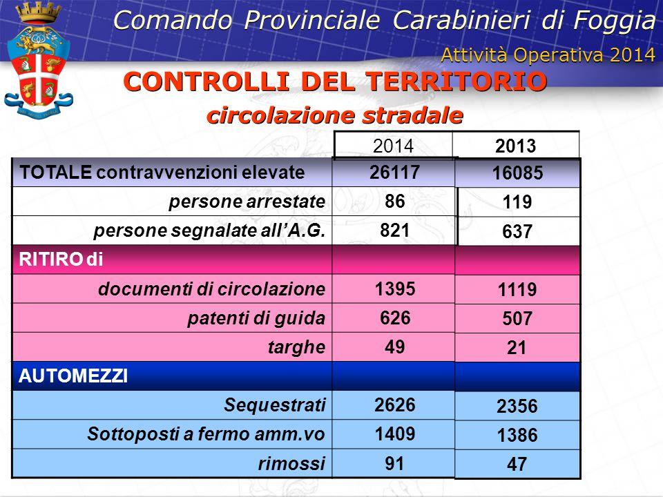 Attività Operativa 2014 Comando Provinciale Carabinieri di Foggia TOTALE contravvenzioni elevate26117 persone arrestate86 persone segnalate all'A.G.82