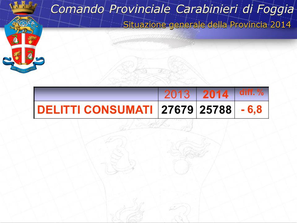Situazione generale della Provincia 2014 Comando Provinciale Carabinieri di Foggia 20132014 diff. % DELITTI CONSUMATI2767925788 - 6,8