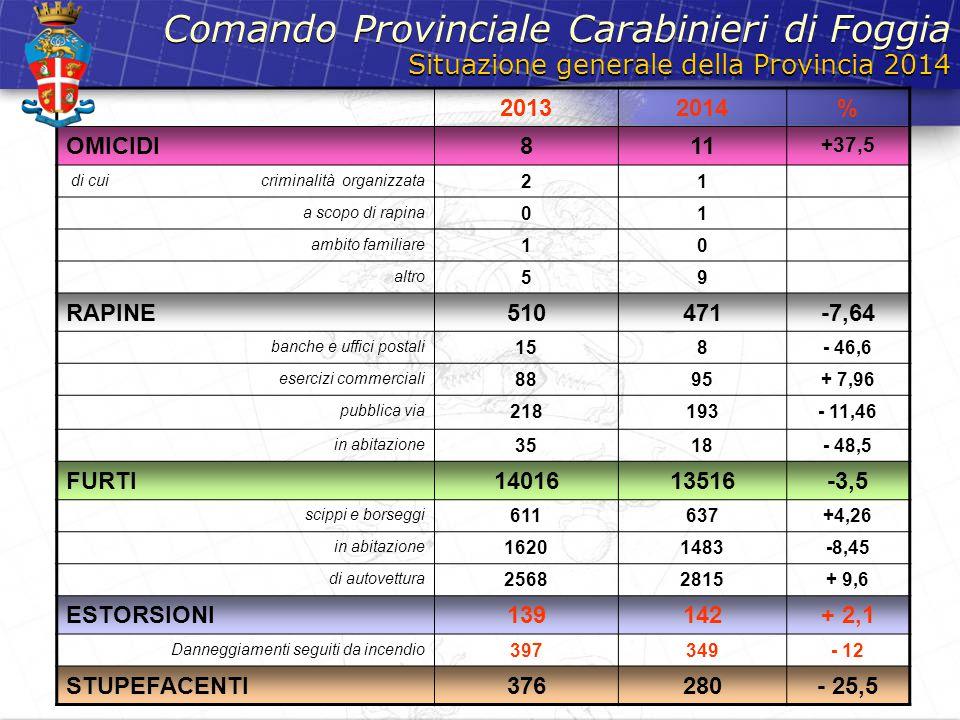Situazione generale della Provincia 2014 Comando Provinciale Carabinieri di Foggia 20132014% OMICIDI811 +37,5 di cui criminalità organizzata 21 a scop