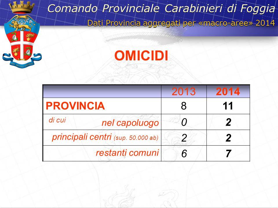 Dati Provincia aggregati per «macro-aree» 2014 Comando Provinciale Carabinieri di Foggia 20132014 PROVINCIA811 di cui nel capoluogo 02 principali cent