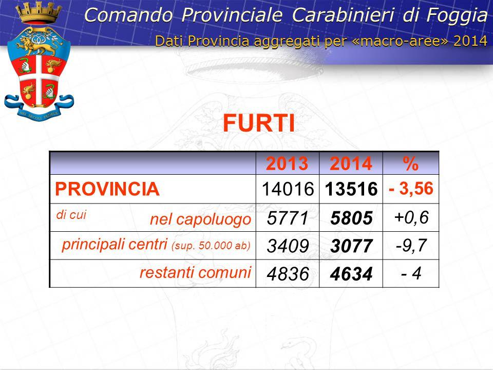 Dati Provincia aggregati per «macro-aree» 2014 Comando Provinciale Carabinieri di Foggia 20132014% PROVINCIA1401613516 - 3,56 di cui nel capoluogo 577