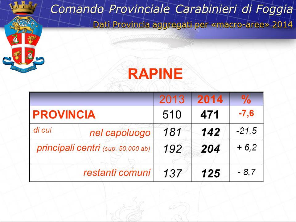 Dati Provincia aggregati per «macro-aree» 2014 Comando Provinciale Carabinieri di Foggia 20132014% PROVINCIA510471 -7,6 di cui nel capoluogo 181142 -2