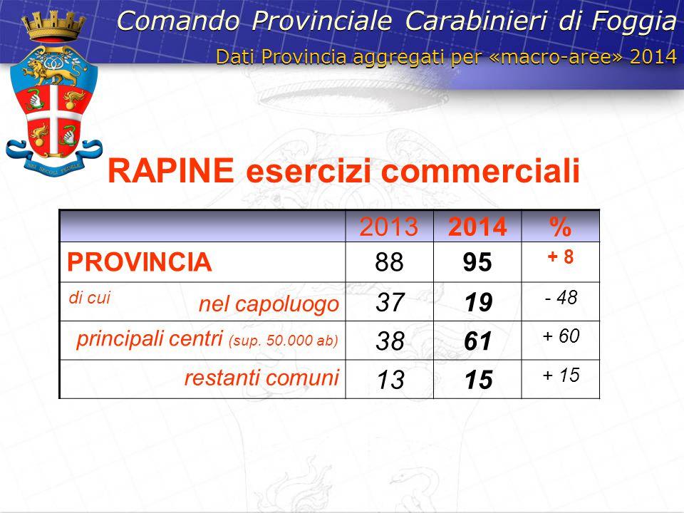 Dati Provincia aggregati per «macro-aree» 2014 Comando Provinciale Carabinieri di Foggia 20132014% PROVINCIA8895 + 8 di cui nel capoluogo 3719 - 48 pr