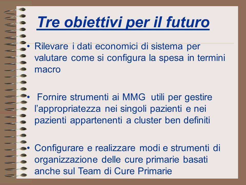 Tre obiettivi per il futuro Rilevare i dati economici di sistema per valutare come si configura la spesa in termini macro Fornire strumenti ai MMG uti