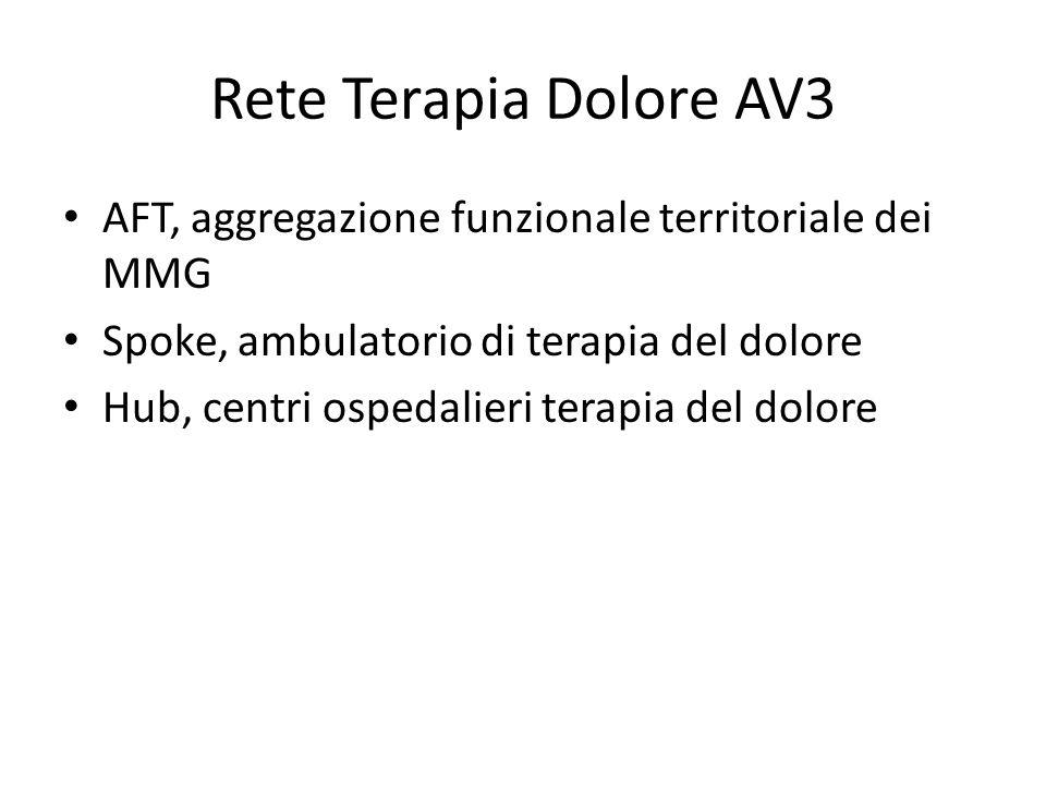 Rete Terapia Dolore AV3 AFT, aggregazione funzionale territoriale dei MMG Spoke, ambulatorio di terapia del dolore Hub, centri ospedalieri terapia del dolore
