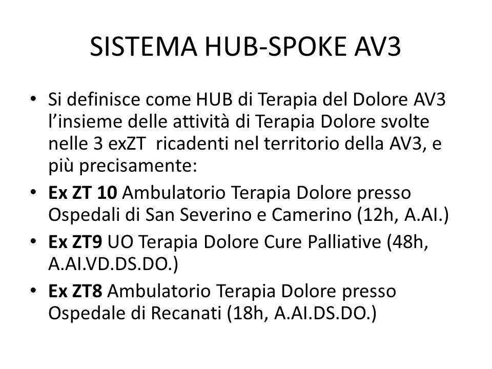 SISTEMA HUB-SPOKE AV3 Si definisce come HUB di Terapia del Dolore AV3 l'insieme delle attività di Terapia Dolore svolte nelle 3 exZT ricadenti nel territorio della AV3, e più precisamente: Ex ZT 10 Ambulatorio Terapia Dolore presso Ospedali di San Severino e Camerino (12h, A.AI.) Ex ZT9 UO Terapia Dolore Cure Palliative (48h, A.AI.VD.DS.DO.) Ex ZT8 Ambulatorio Terapia Dolore presso Ospedale di Recanati (18h, A.AI.DS.DO.)