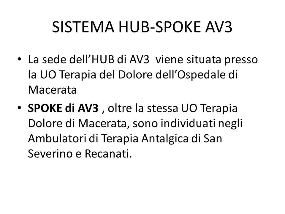 SISTEMA HUB-SPOKE AV3 La sede dell'HUB di AV3 viene situata presso la UO Terapia del Dolore dell'Ospedale di Macerata SPOKE di AV3, oltre la stessa UO Terapia Dolore di Macerata, sono individuati negli Ambulatori di Terapia Antalgica di San Severino e Recanati.
