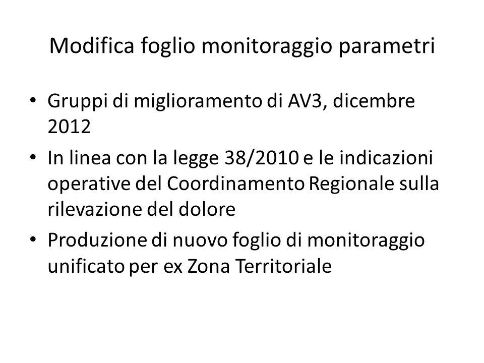 Modifica foglio monitoraggio parametri Gruppi di miglioramento di AV3, dicembre 2012 In linea con la legge 38/2010 e le indicazioni operative del Coordinamento Regionale sulla rilevazione del dolore Produzione di nuovo foglio di monitoraggio unificato per ex Zona Territoriale