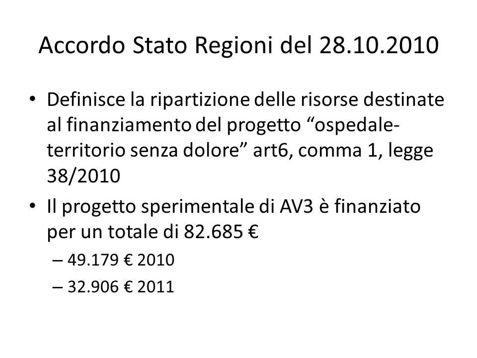 Accordo Stato Regioni del 28.10.2010 Definisce la ripartizione delle risorse destinate al finanziamento del progetto ospedale- territorio senza dolore art6, comma 1, legge 38/2010 Il progetto sperimentale di AV3 è finanziato per un totale di 82.685 € – 49.179 € 2010 – 32.906 € 2011