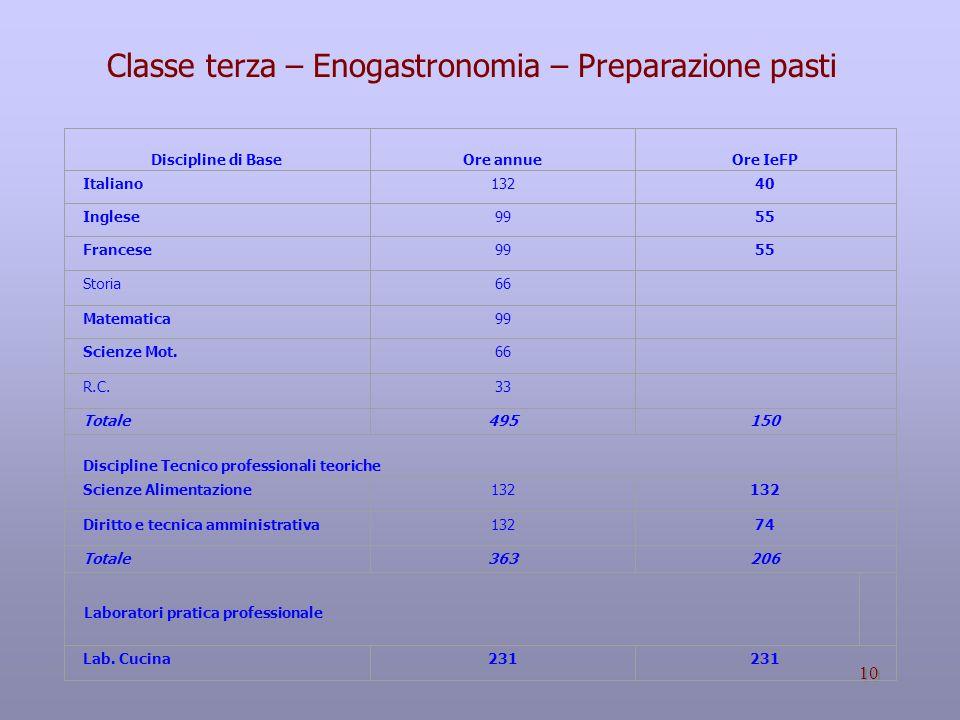 10 Discipline di Base Ore annue Ore IeFP Italiano 13240 Inglese 9955 Francese 9955 Storia 66 Matematica 99 Scienze Mot.