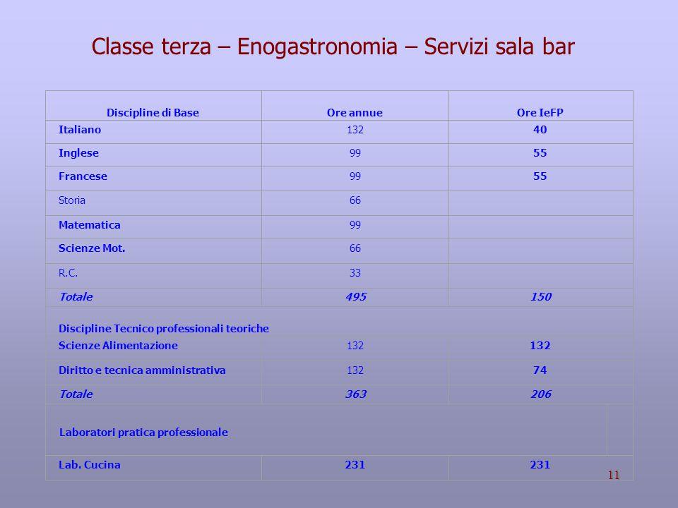 11 Discipline di Base Ore annue Ore IeFP Italiano 13240 Inglese 9955 Francese 9955 Storia 66 Matematica 99 Scienze Mot.