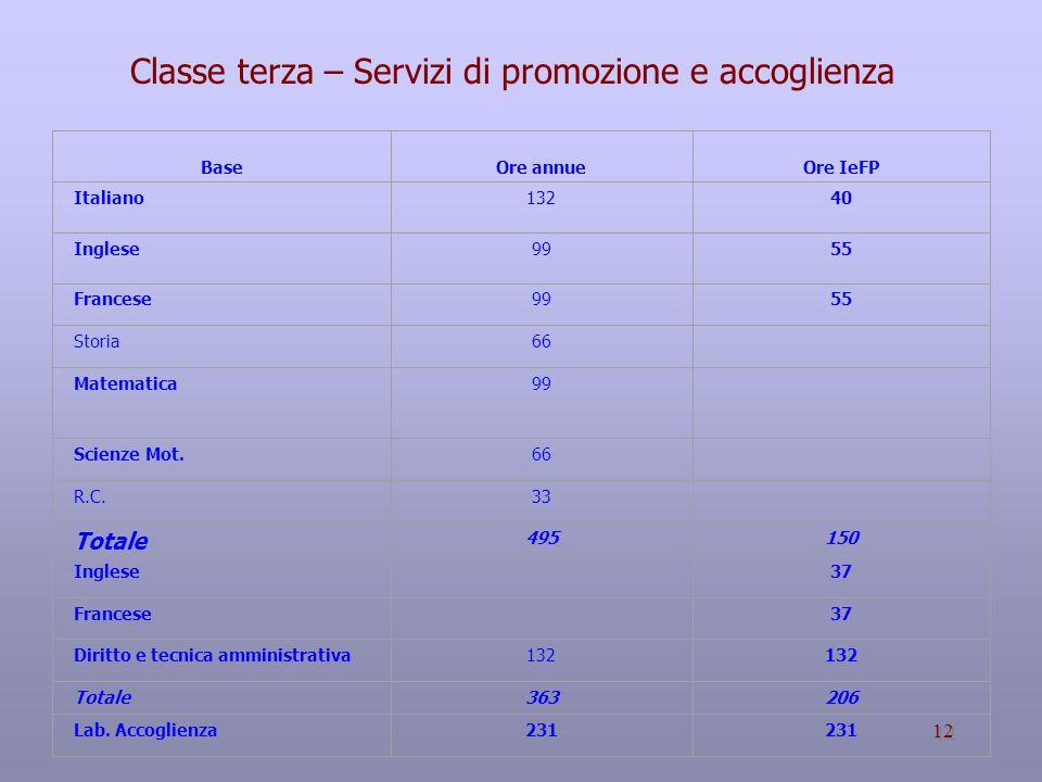 12 Base Ore annue Ore IeFP Italiano 13240 Inglese 9955 Francese 9955 Storia 66 Matematica 99 Scienze Mot.