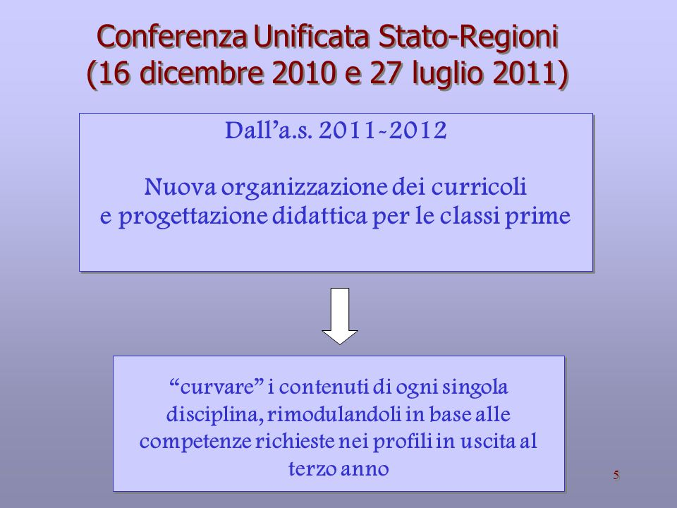5 Conferenza Unificata Stato-Regioni (16 dicembre 2010 e 27 luglio 2011) Dall'a.s.