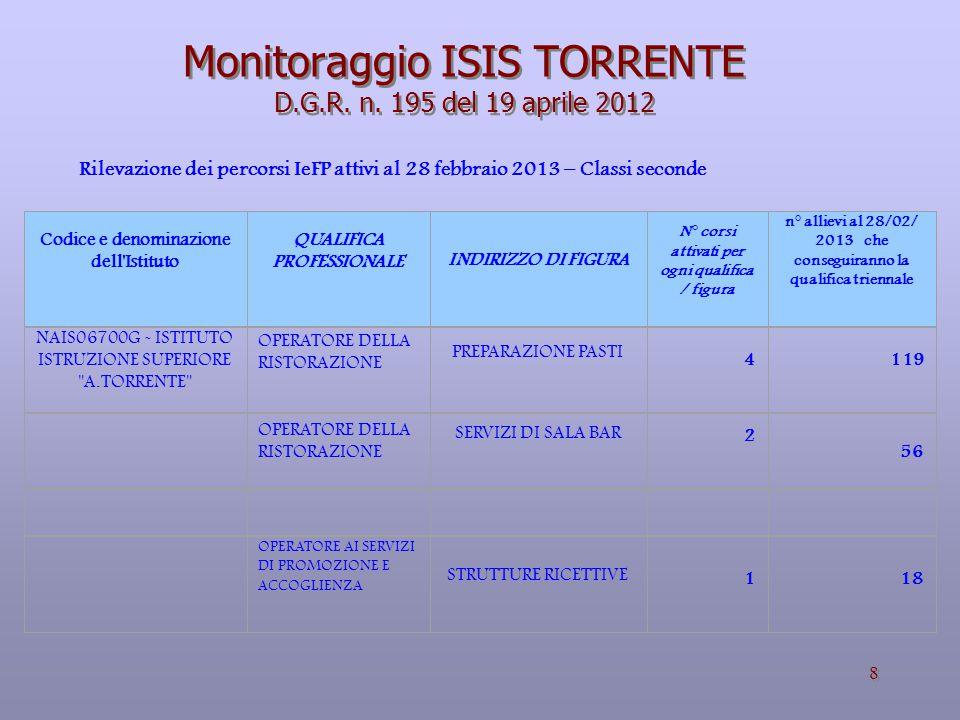 8 Monitoraggio ISIS TORRENTE D.G.R.n.