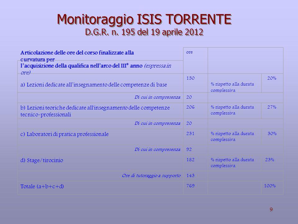 9 Monitoraggio ISIS TORRENTE D.G.R.n.
