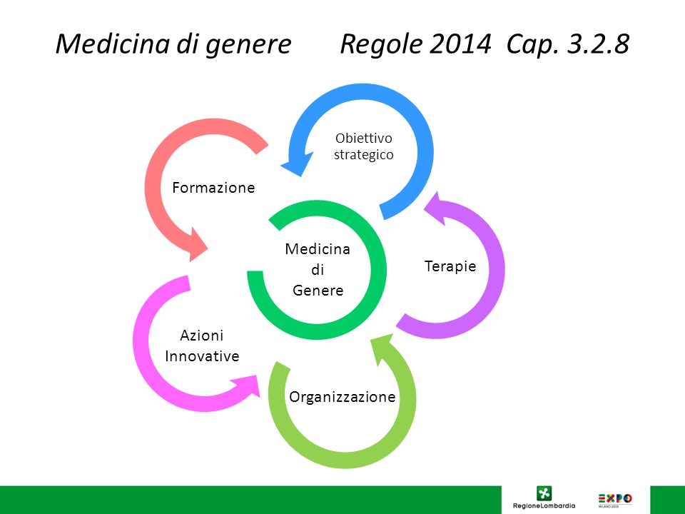 Medicina di genere Regole 2014 Cap.