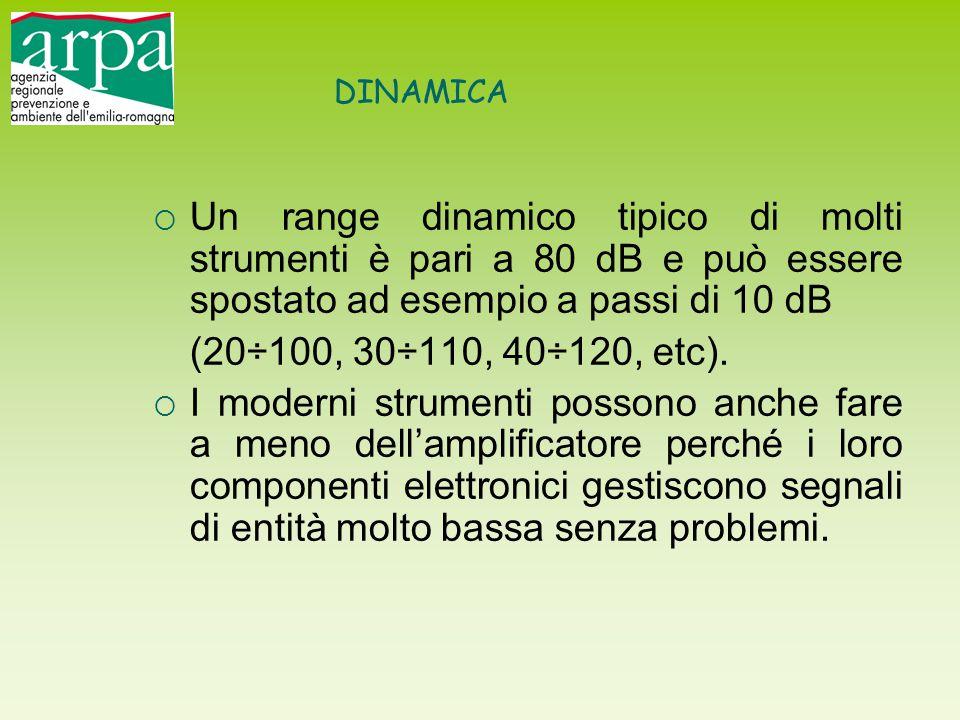 DINAMICA  Un range dinamico tipico di molti strumenti è pari a 80 dB e può essere spostato ad esempio a passi di 10 dB (20÷100, 30÷110, 40÷120, etc).