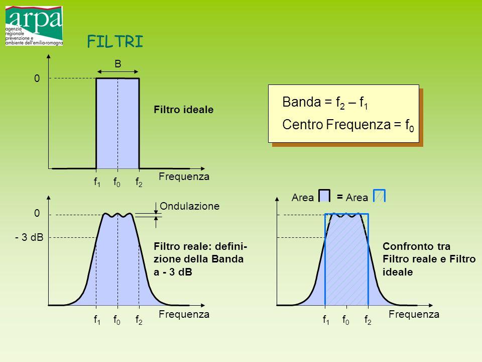 B 0 0 - 3 dB Frequenza Filtro ideale Filtro reale: defini- zione della Banda a - 3 dB Ondulazione f1f1 f0f0 f2f2 f1f1 f0f0 f2f2 = Banda = f 2 – f 1 Ce